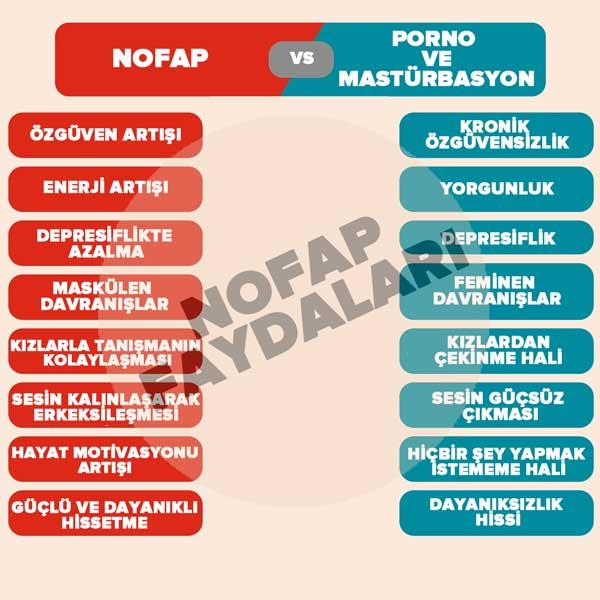 Nofap tr